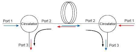 Fs Polarization Maintaining Optical Circulator Application-2.jpg